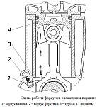 Охлаждение поршня дизельного двигателя ЗМЗ-5143