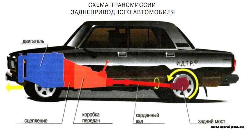 Схема автомобильной трансмиссии