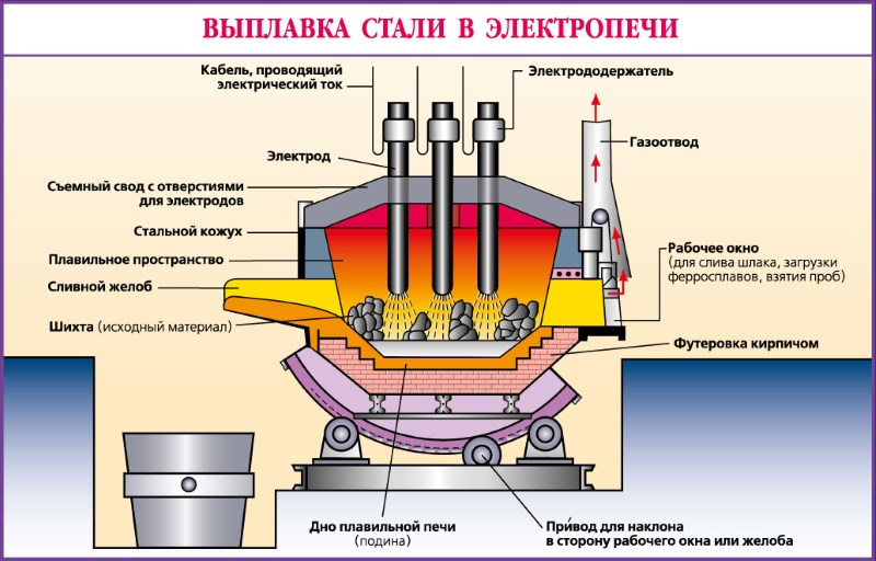 какое место занимает россия по выплавке стали