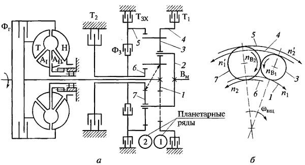 Схемы планетарной коробки передач в гидромеханической трансмиссии четырехосной полноприводной колесной машины (а) и зацепления шестерен (б)