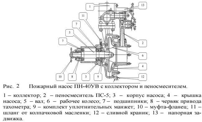 Газоструйный вакуумный аппарат принцип действия нефтекамск техника для дома