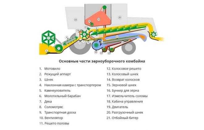 Наклонный транспортер зерноуборочного комбайна заринского элеватора